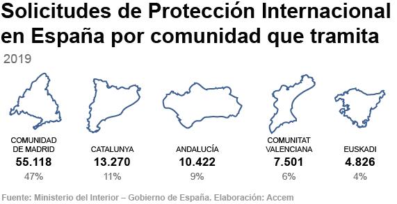 Solicitudes de protección internacional en España en 2019 por comunidad que tramita