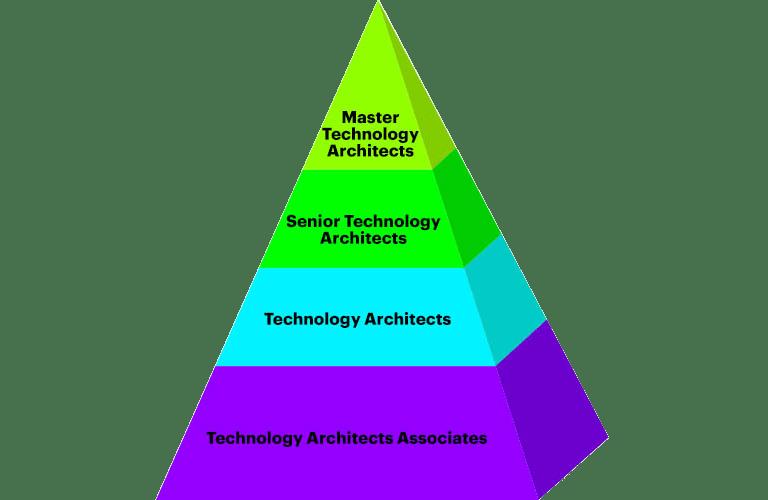 It Enterprise Architecture Services Accenture