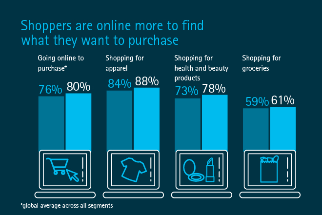 Retail Consumer Research, Insights, and Findings - Accenture