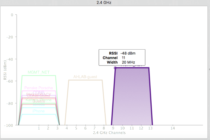 choose-least-busy-2-4ghz-channel