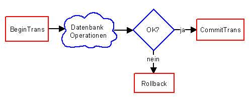 Ablauf einer Transaktion