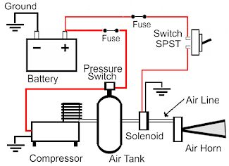 air horn wiring diagram switch wiring diagram electronics v star 1100 wiki knowledge base source wiring diagram for air horns auto schematic
