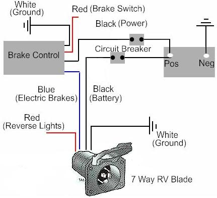 trailer brake battery wiring diagram wiring diagram wiring diagram on big tex trailer the electric trailer brake