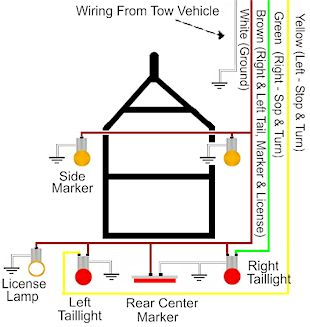 trailer wiring diagram for 4 way, 5 way, 6 way and 7 way circuits Trailers Lights Wiring Diagram small trailer wire diagram small trailer wiring diagram due to, wiring diagram trailer lights wiring diagram