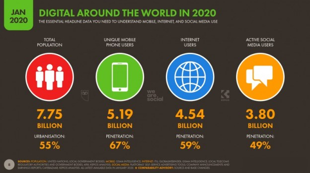 Digital around the world in 2020 illustrating the billions of users looking for accessible media