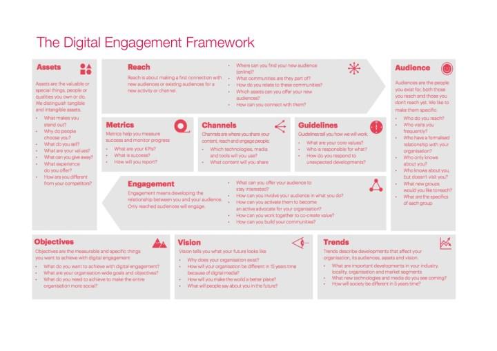 Digital disabilities engagement framework for online marketing