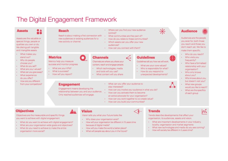 Digital disabilities engagement framework for online marketing