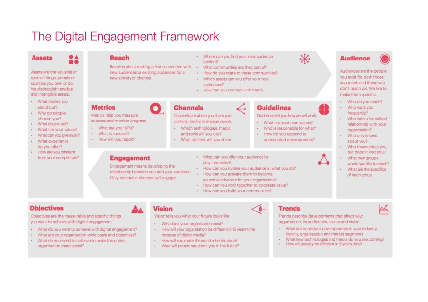 Digital Engagement Framework for special needs orgaizations