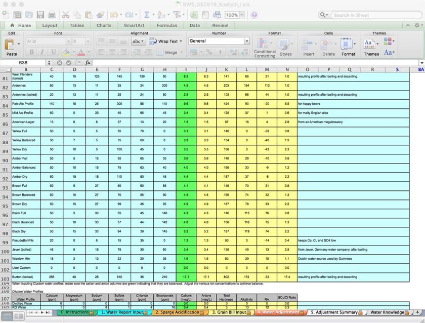 Bru'n Water's Water Input tab has an extensive table of regional and color-based water targets
