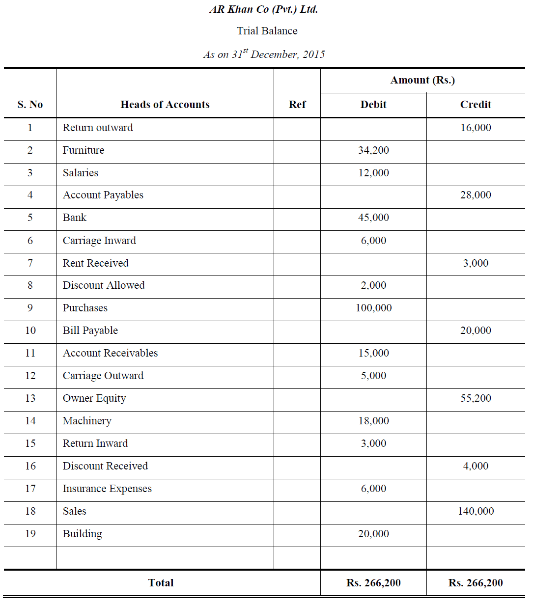 Adjusted Trial Balance Examples