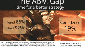 ABM Gap