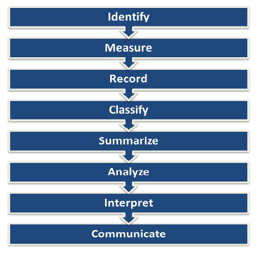 Accounting Process Chart