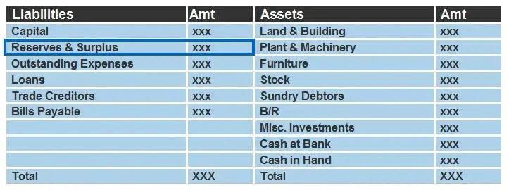 Reserves highlighted inside balance sheet