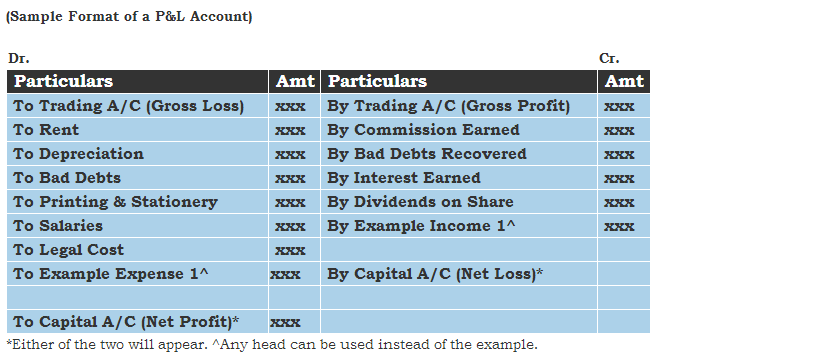 Income Statement Template Sample Format
