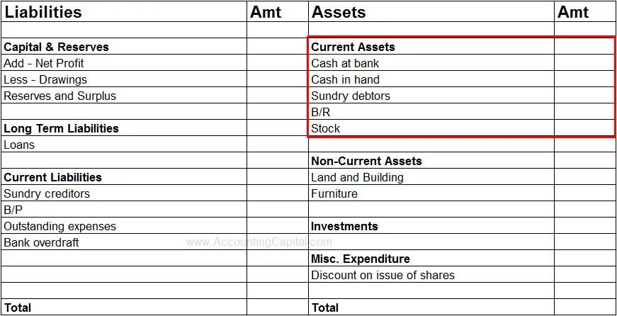 Current Assets in Balance Sheet