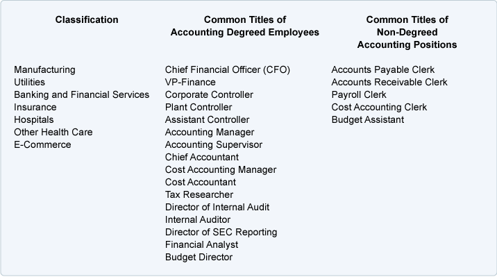 corporate accounting jobs