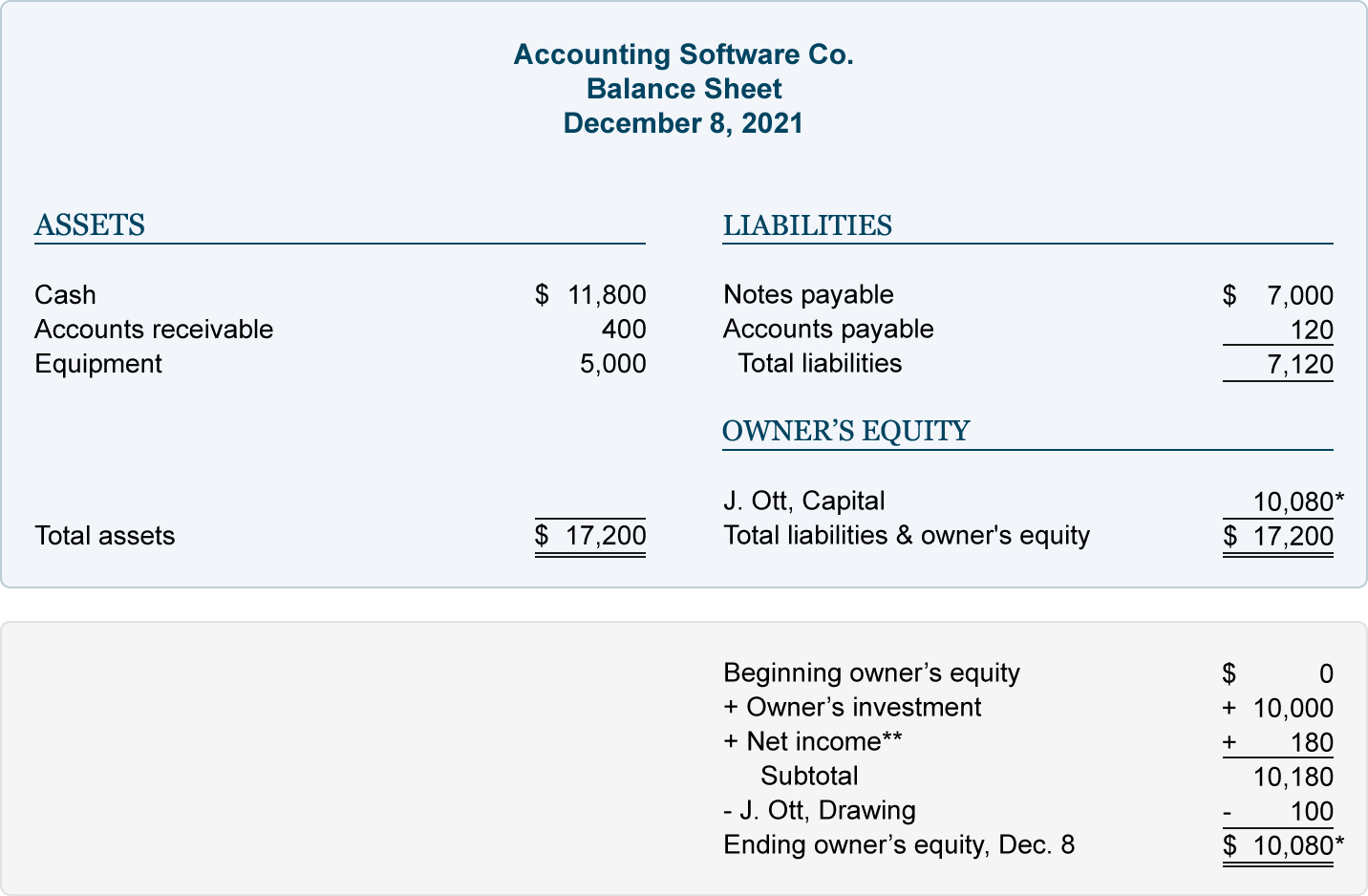 The Basic Accounting Equation Is In Balance When Creditor And Ownership