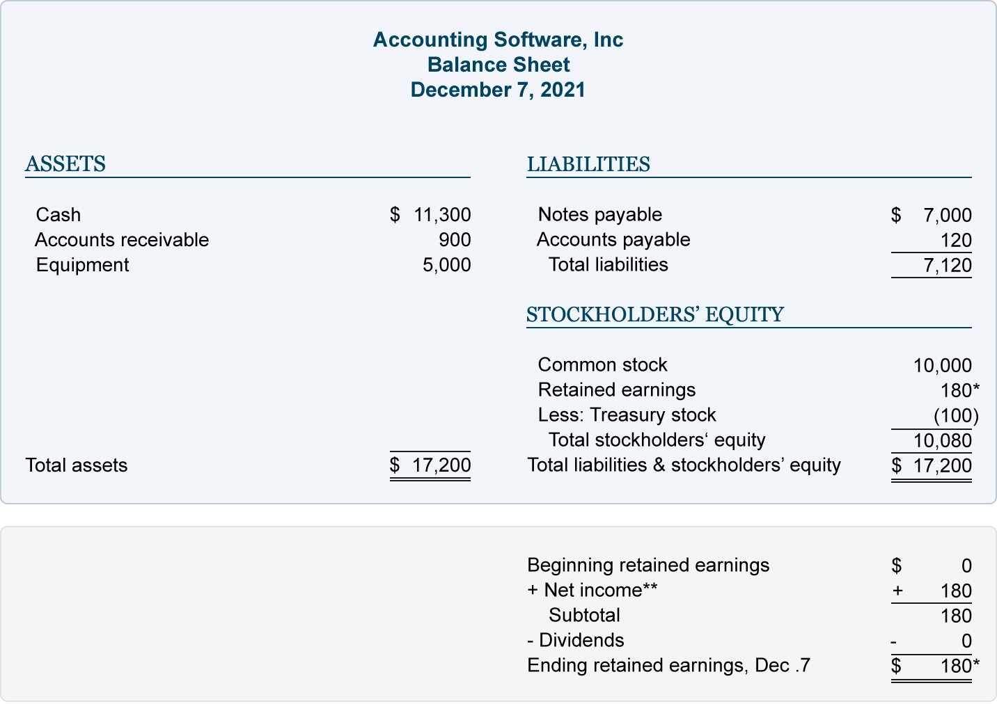 What Is The Accounting Equation And Why It Important For