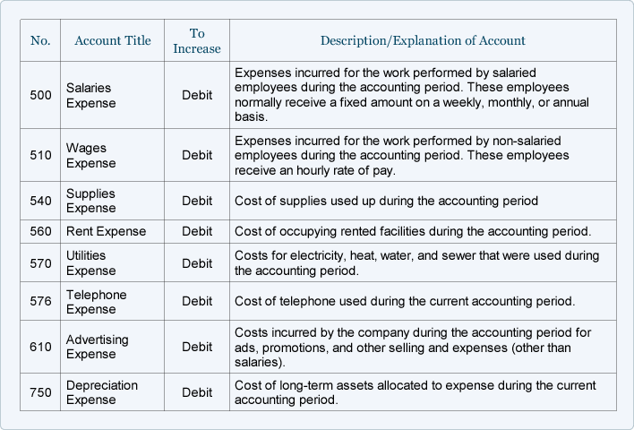 Chart Of Accounts Accounting Basics
