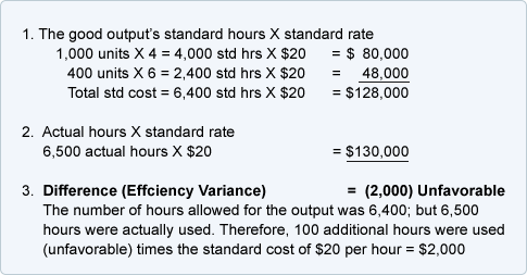 Standard Costing Quiz And Test Accountingcoach