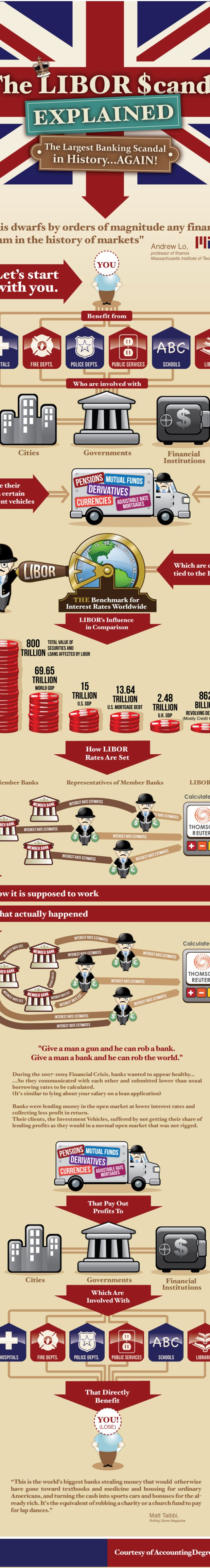 The Libor Rate Scandal.