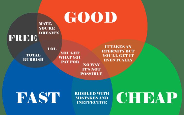Good Fast Cheap Services Venn Diagram