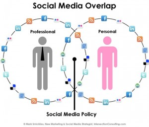 So many choices – which part of the social media should a product manager be involved in?