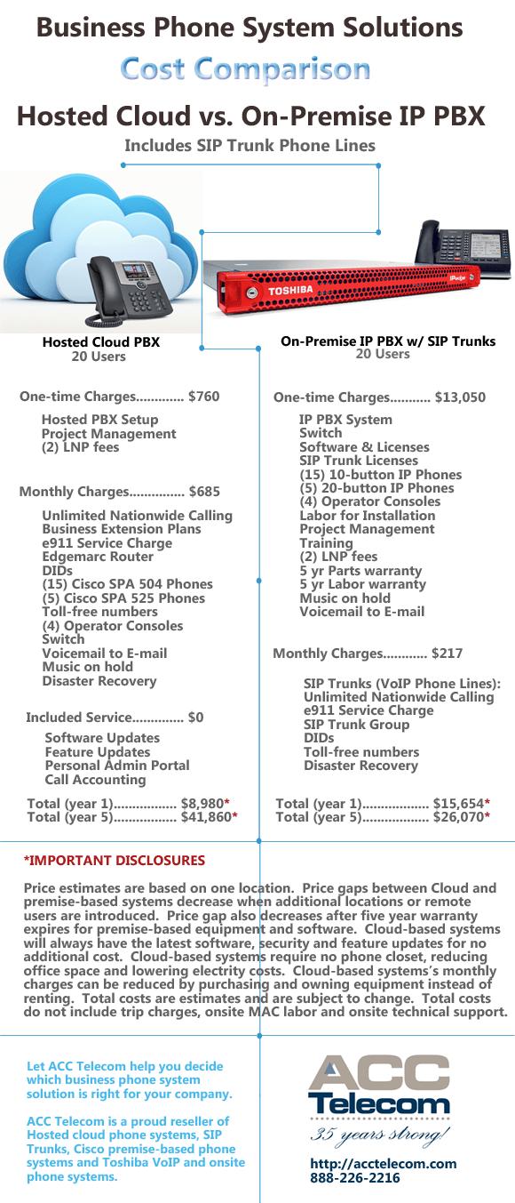 Hosted PBX vs IP PBX: Cost Comparison | ACC Telecom