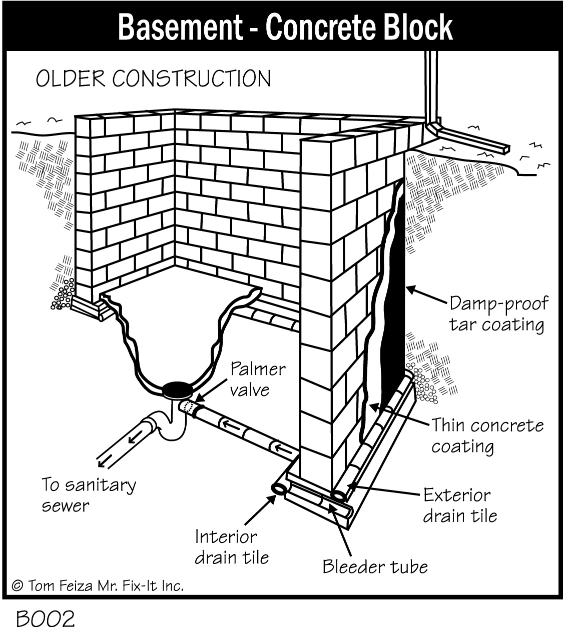 General Basement Foundation Diagrams