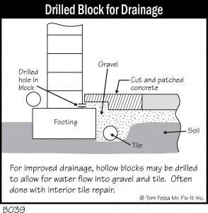 interior or exterior drain tile blocked