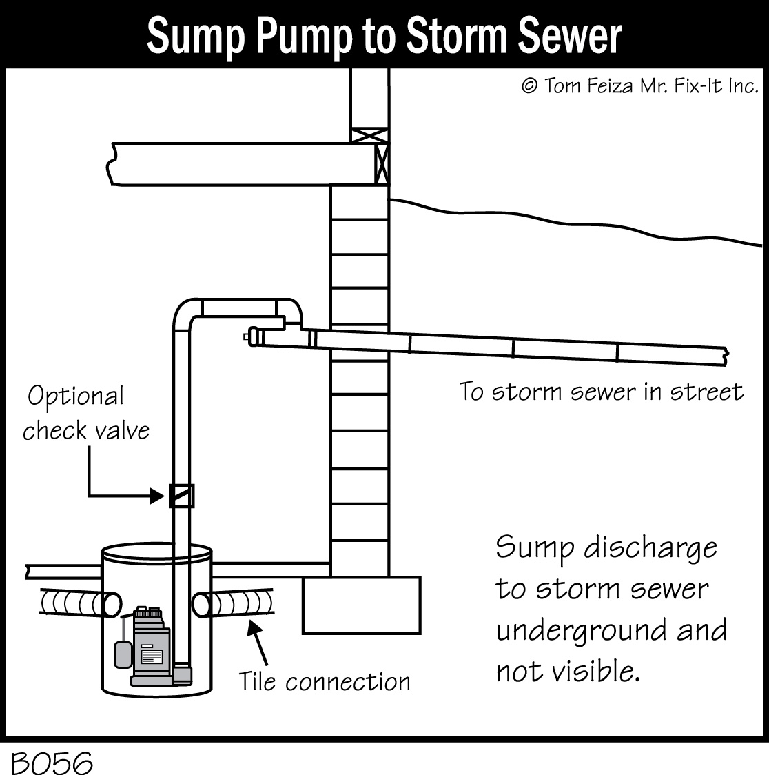 B056 Sump Pump To Storm Sewer