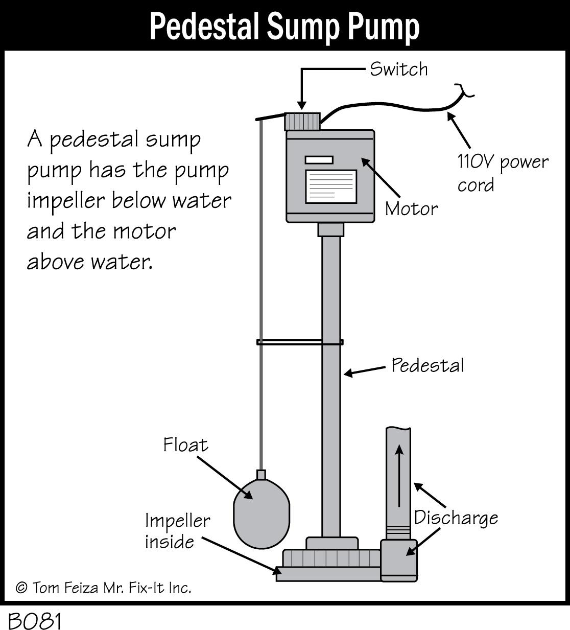 B081 Pedestal Sump Pump