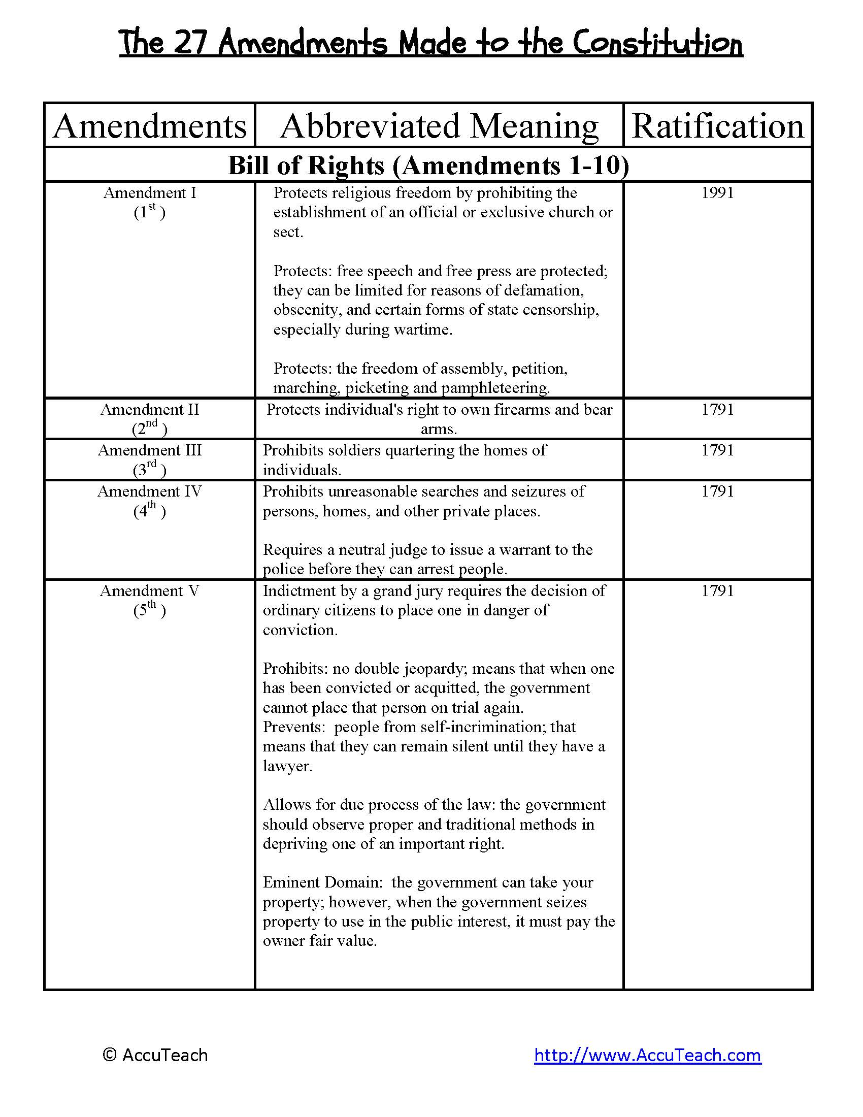 Printables Amending The Constitution Worksheet Mywcct