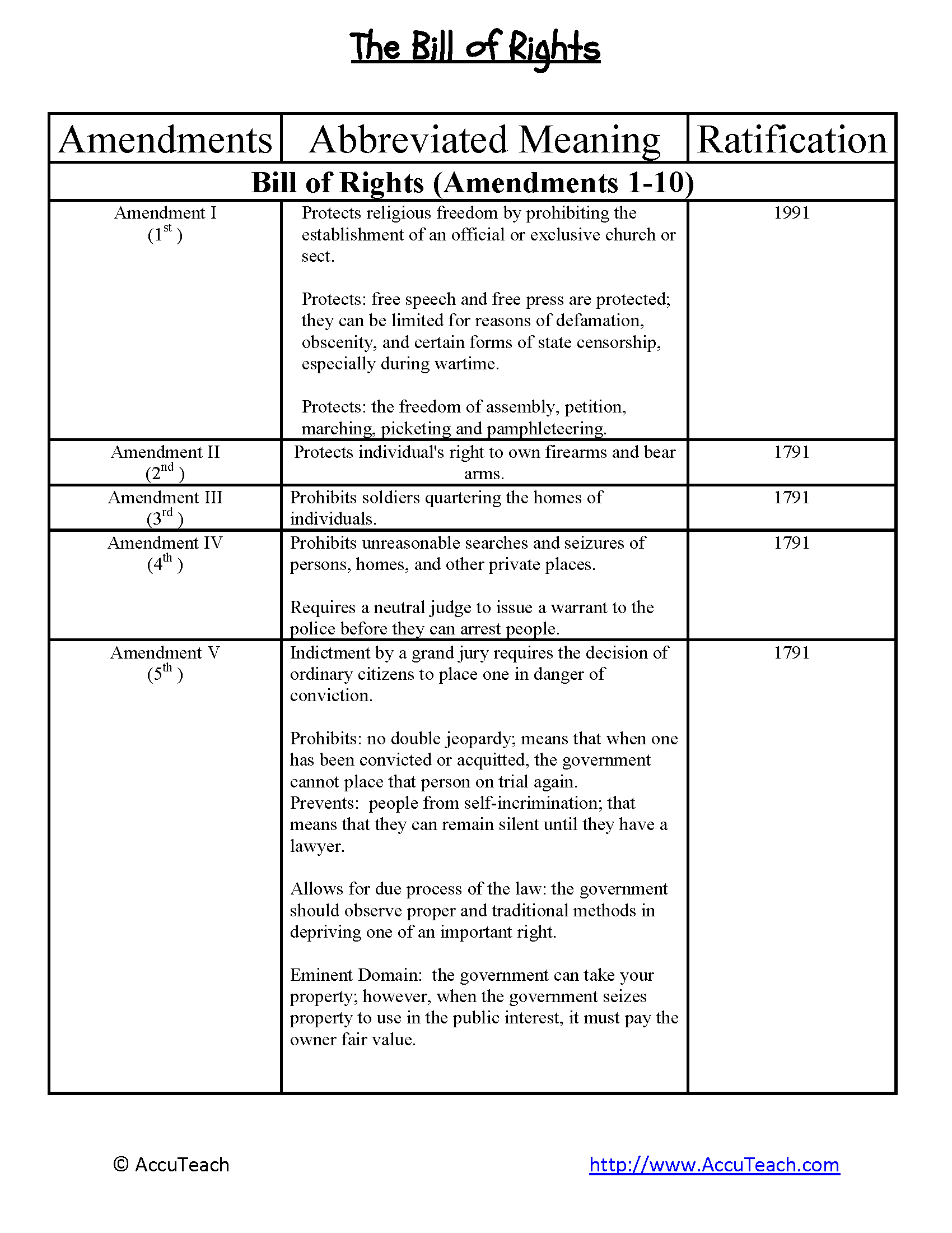 Outlining The Constitution Worksheet Answers