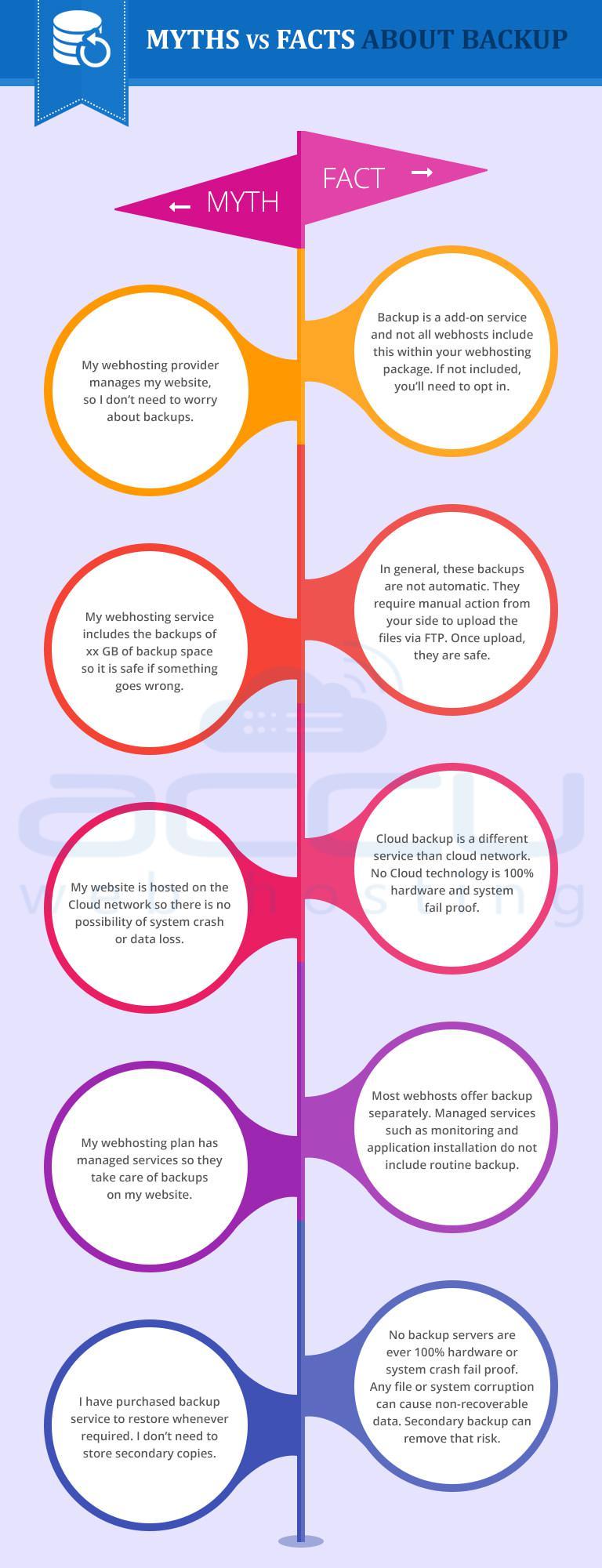 Myths Vs Facts About Backup