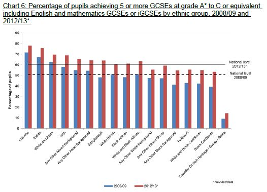 GCSE Attainment 2013-2013