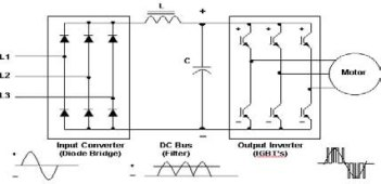 Image result for block diagram of ac drive