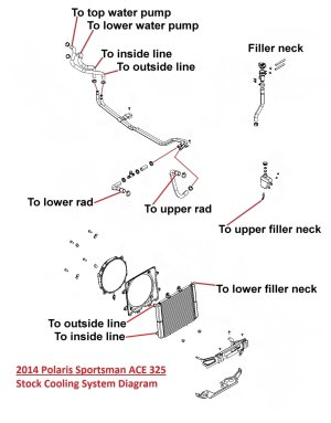 Corrected Stock Cooling Diagram325 ACE