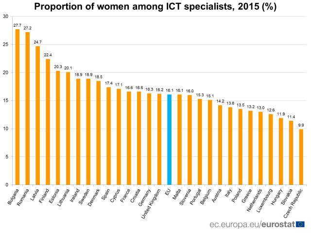 Women working in ICT_ACEGIS