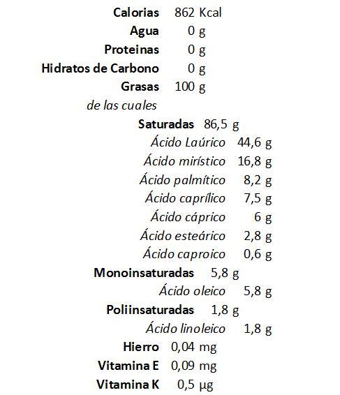 Resultado de imagen de composición del aceite de coco