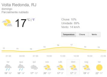 temperatura volta redonda 12
