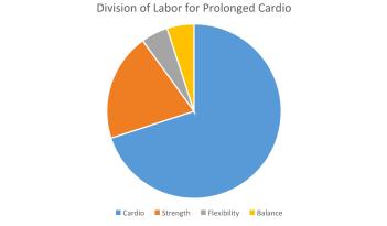 Prolonged Cardio to Labor Chart