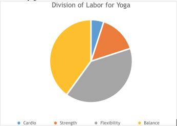 Yoga Labor Divisions