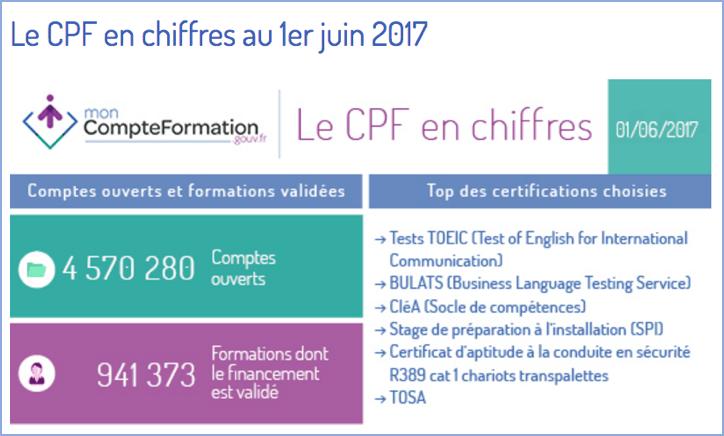 TOSA certification informatique la plus utilisée par les français