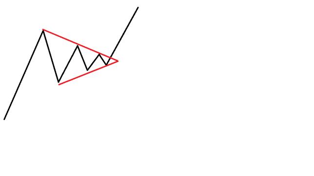 エントリーパターン(ペナント、フラッグ)1