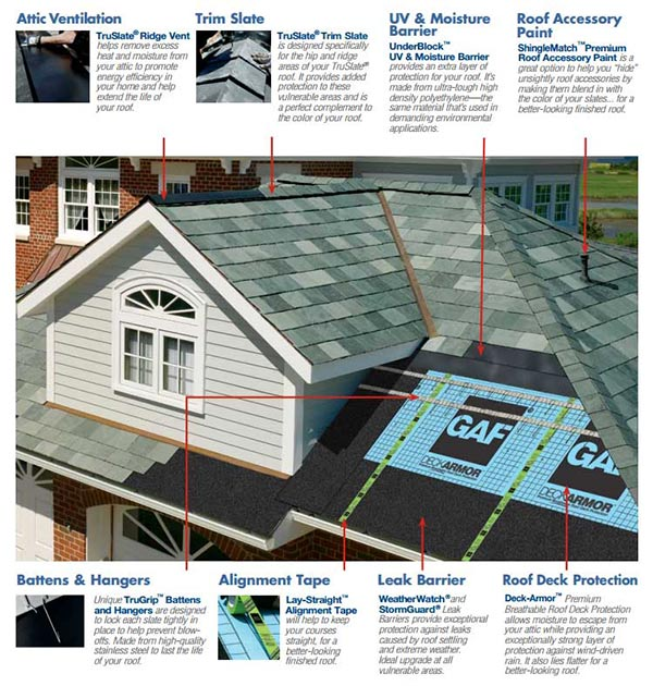 Truslate Roofing Achten S Quality Roofing Tacoma Wa Roofer