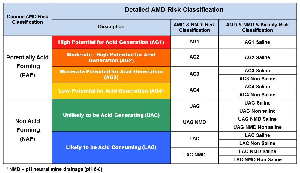 New AMD Classification Table