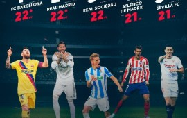 Why LaLiga is the most competitive league in Europe