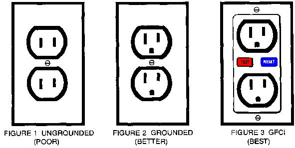 Different Electrical Outlets