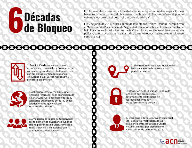 Resultado de imagen para Bloqueo site:www.acn.cu